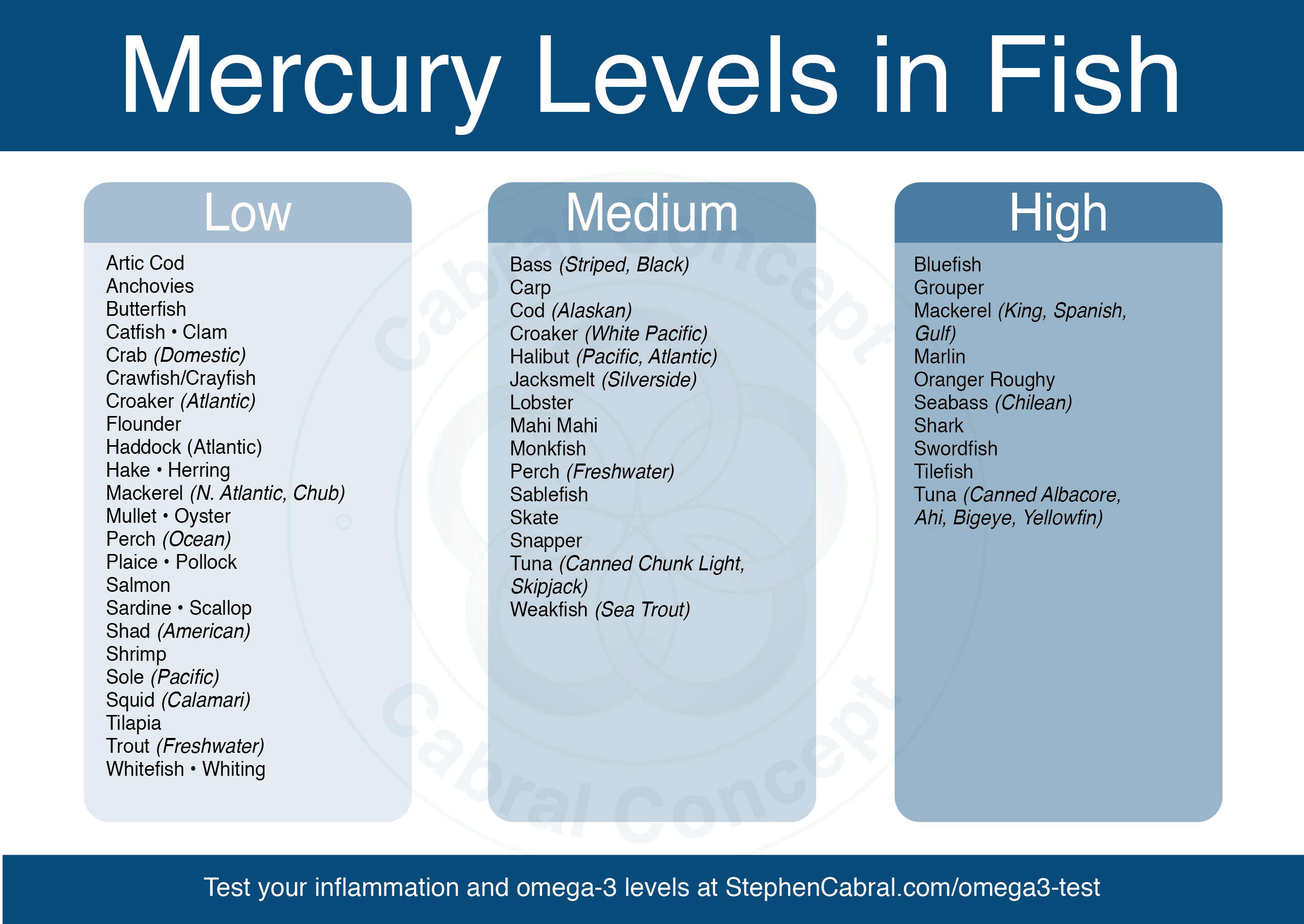 Freshwater fish mercury - Download The Png Here