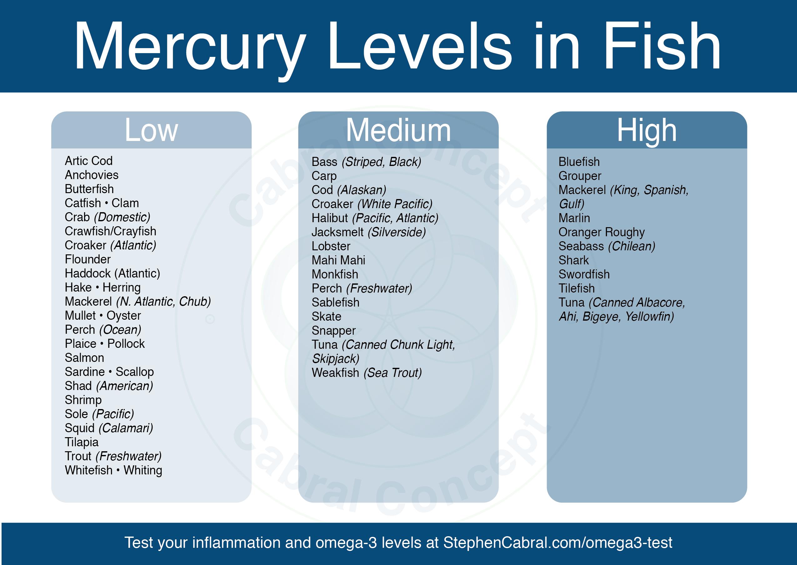 MercuryLevelsInFish-01